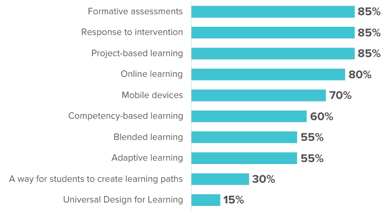 Personalized Learning Methods