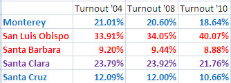 California Senate District 15 Turnout