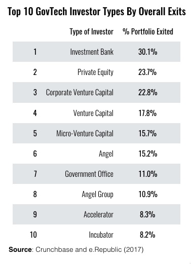 Gov Tech investor exit rates