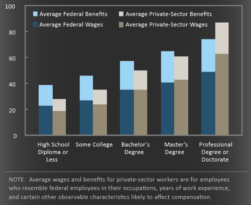Federal vs. private-sector compensation
