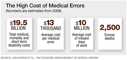 High cost of medical errors