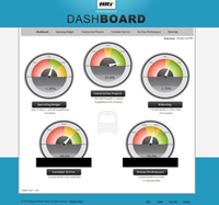 HRT Performance Dashboard