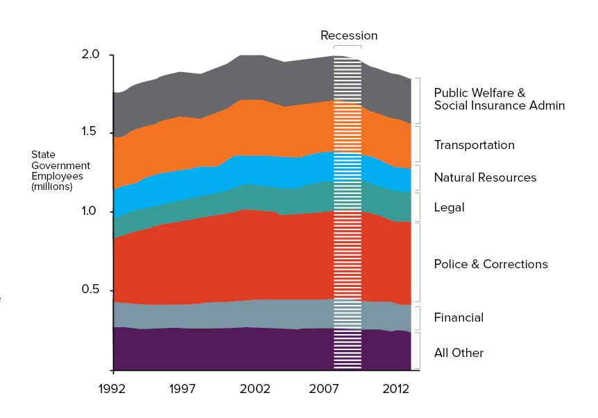 the+number+of+state+government+employees+has+remained+virtually+the+same+over+the+past+decade