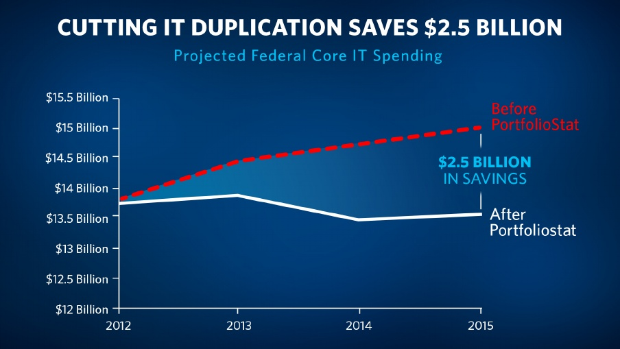Cutting+IT+Duplication+Saves+%242.5+Billion
