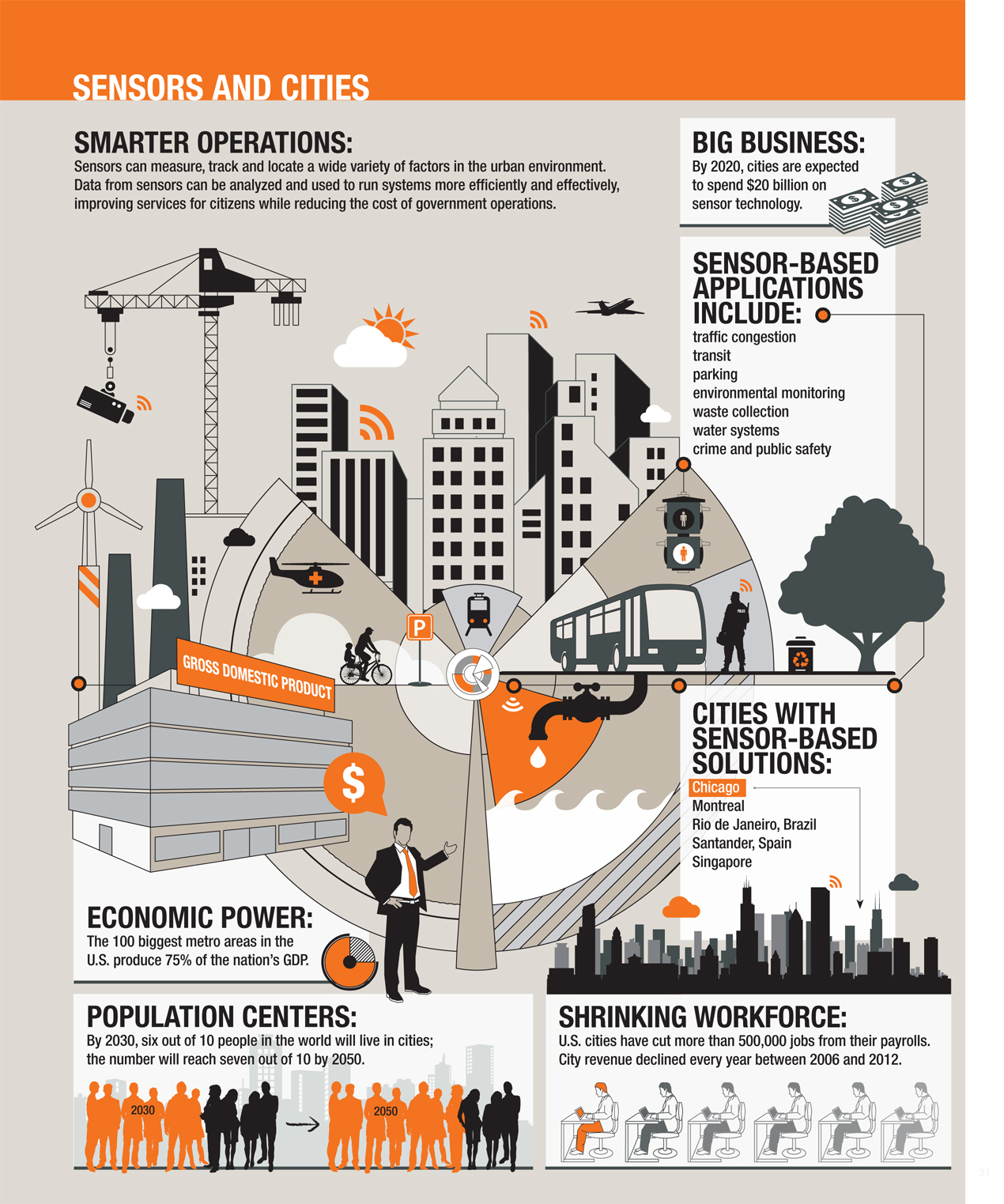 Sensors and the City infographic