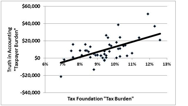 Tax and Taxpayer Burden chart