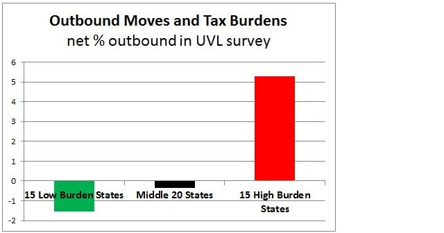 Outbound Moves and Tax Burdens chart