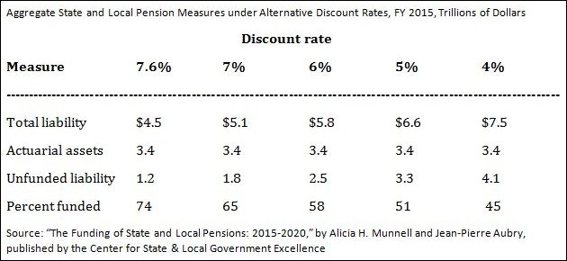 Pension return estimates chart