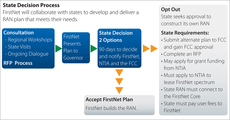 FirstNet+5-step+process