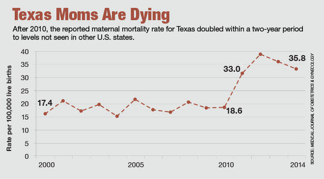 Image result for mortality rate for mothers giving birth in us