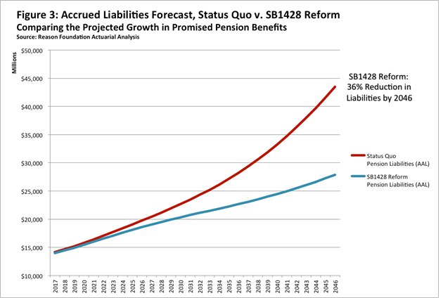 Arizona pension reform savings