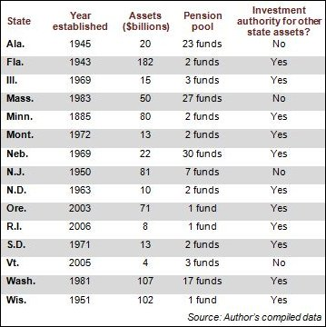 State investment boards chart