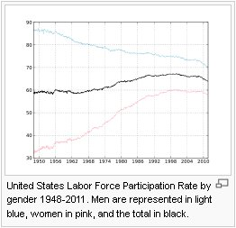 Labor-force participation rate