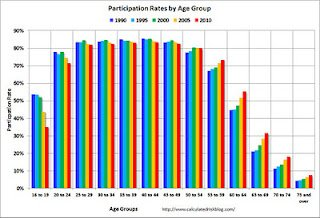 Labor-force participation by age group