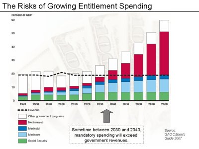 GAO entitlements chart