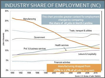 North Carolina employment by industry