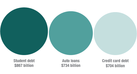Student+loans+debt+vs.+auto+loan+debt+vs.+credit+cards+debt