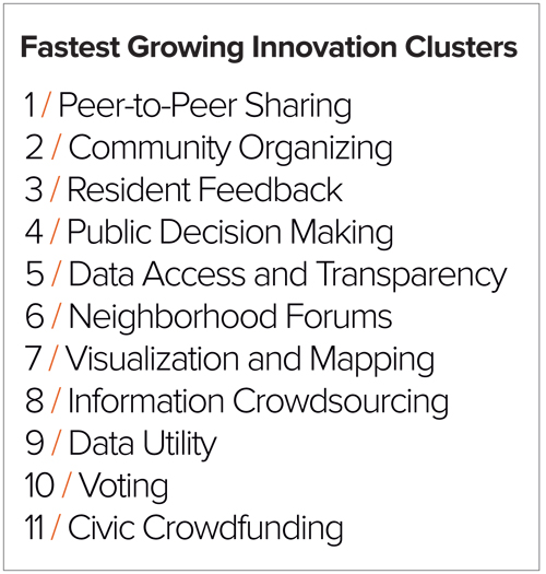 List of Fastest Growing Innovation Clusters