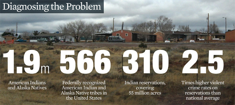 indian tribes and the bia budget essay