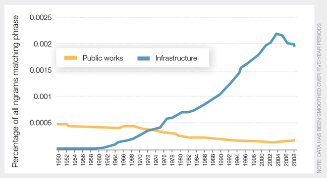 Graph of usage for 'infrastructure' and 'public works' since 1950