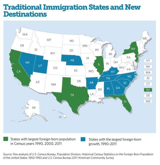 Immigration states graph