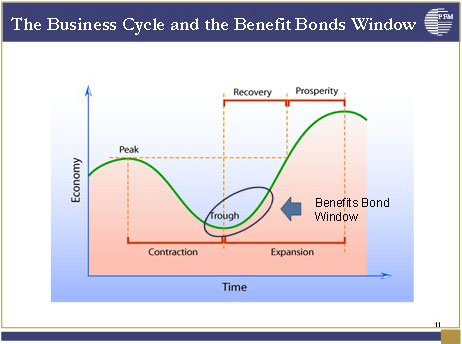 The Business Cycle and the Benefit Bonds Window