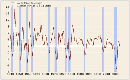 U.S.+GDP+change+recessions