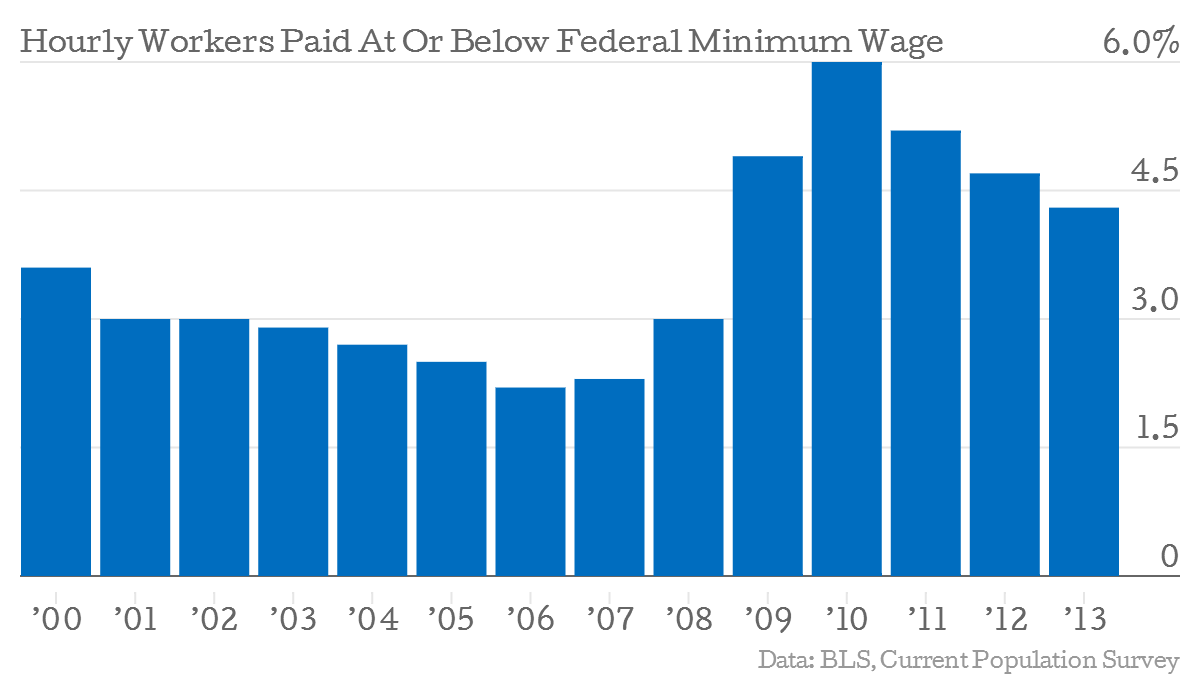 states the most minimum wage workers the number of workers earning the federal minimum should continue to fall if the economy recovers regardless of whether congress pushes through any