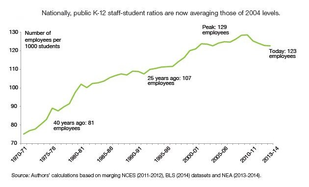 Graph: K-12 staff-student ratios