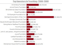 Foundation Investments 2000-2008
