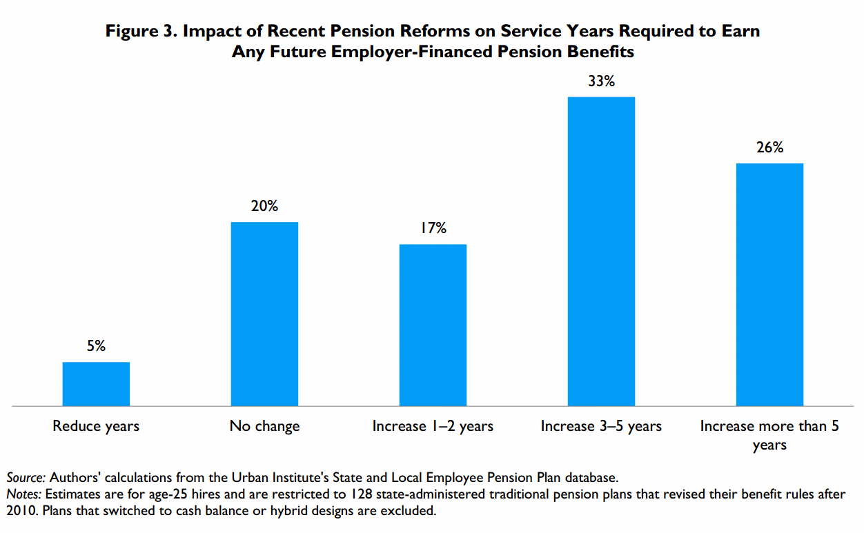 State pension provision for civil servants and municipal employees. Pension support for federal state civil servants