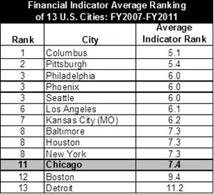 City financial indicators table